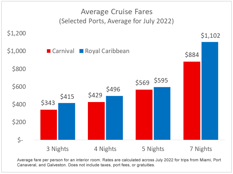 Average cruise fares for Carnival and Royal Caribbean